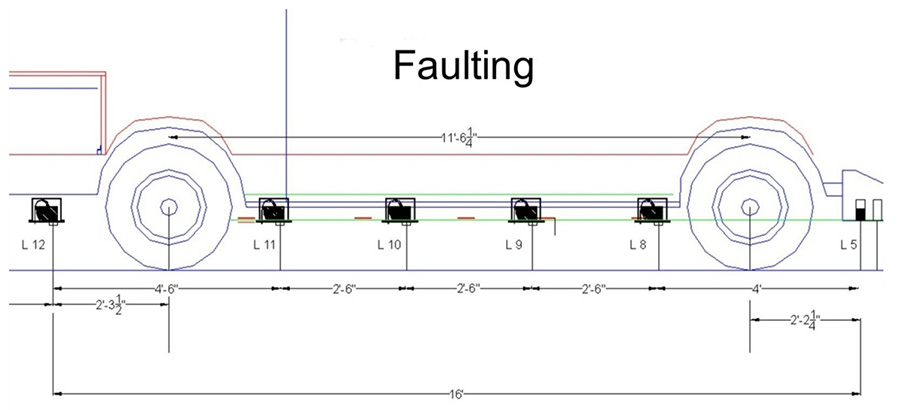 faulting3