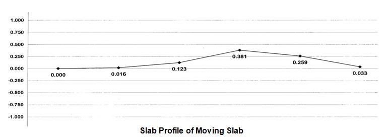 moving-slab-profile2